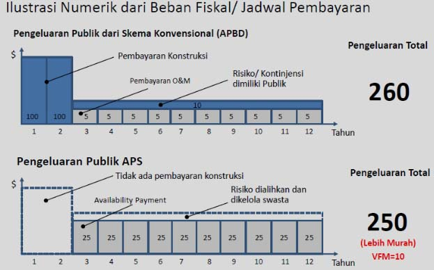 availibility-payment-perbandingan-dengan-konvensional